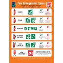 ISM Fire Extinguisher Types Poster Vinyl